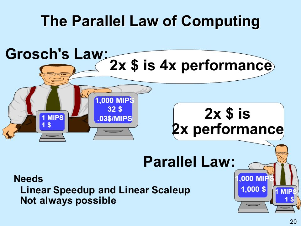 20 The Parallel Law of Computing Grosch's Law: Parallel Law: Needs Linear Speedup and Linear Scaleup Not always possible 1 MIPS 1 $ 1,000 $ 1,000 MIPS