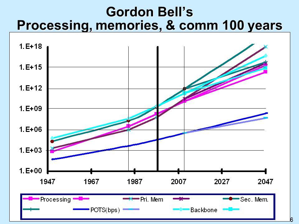 6 Gordon Bells Processing, memories, & comm 100 years
