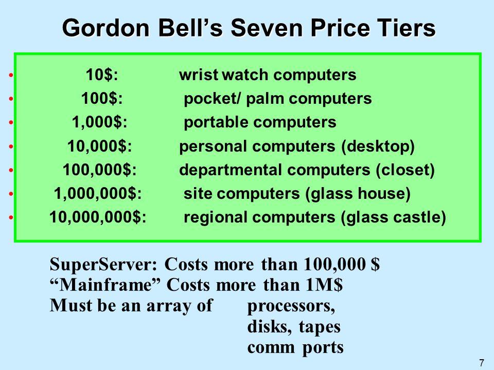 7 Gordon Bells Seven Price Tiers 10$: wrist watch computers 100$: pocket/ palm computers 1,000$: portable computers 10,000$: personal computers (deskt