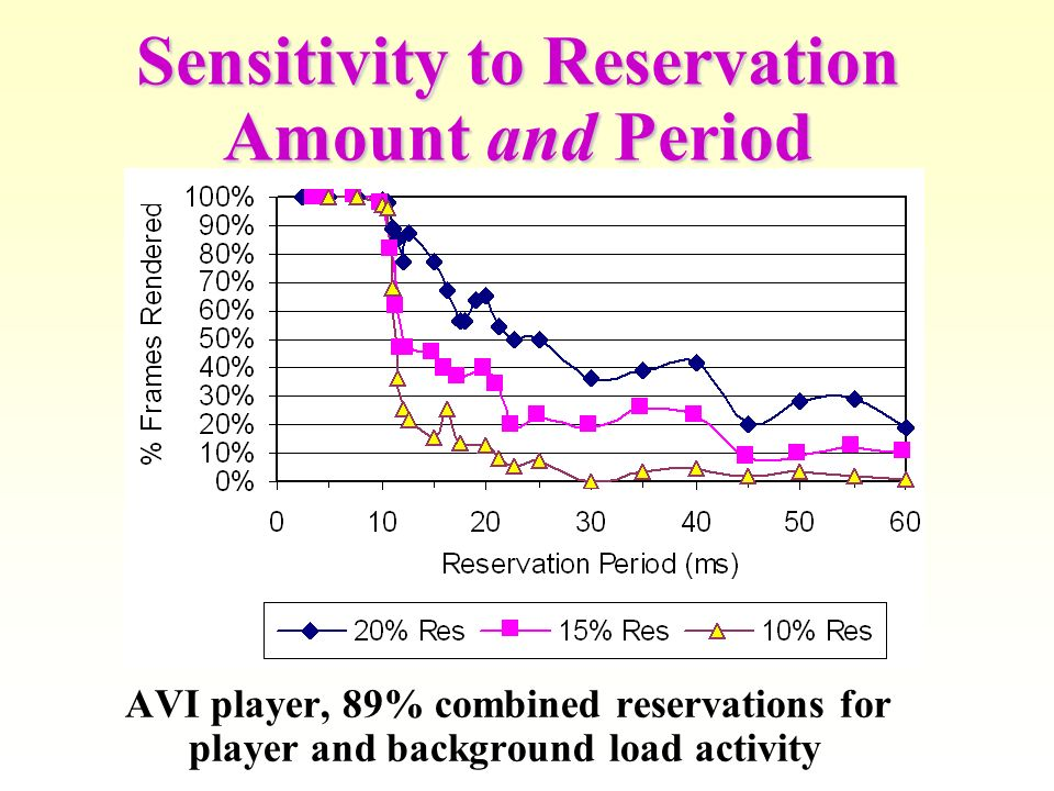Sensitivity to Reservation Amount and Period AVI player, 89% combined reservations for player and background load activity