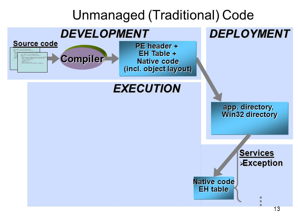 13 Unmanaged (Traditional) CodeDEPLOYMENT app.