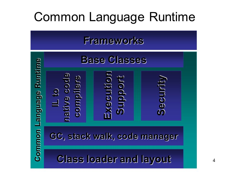 4 Common Language Runtime Frameworks Class loader and layout IL to native code compilers GC, stack walk, code manager Security Execution Support Base Classes