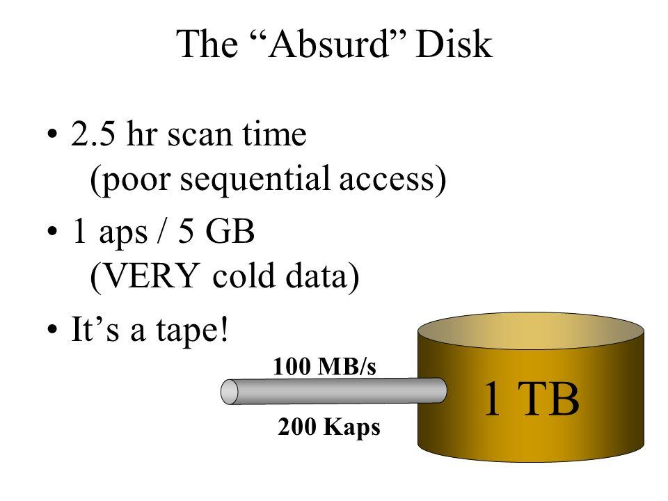 The Absurd Disk 2.5 hr scan time (poor sequential access) 1 aps / 5 GB (VERY cold data) Its a tape.