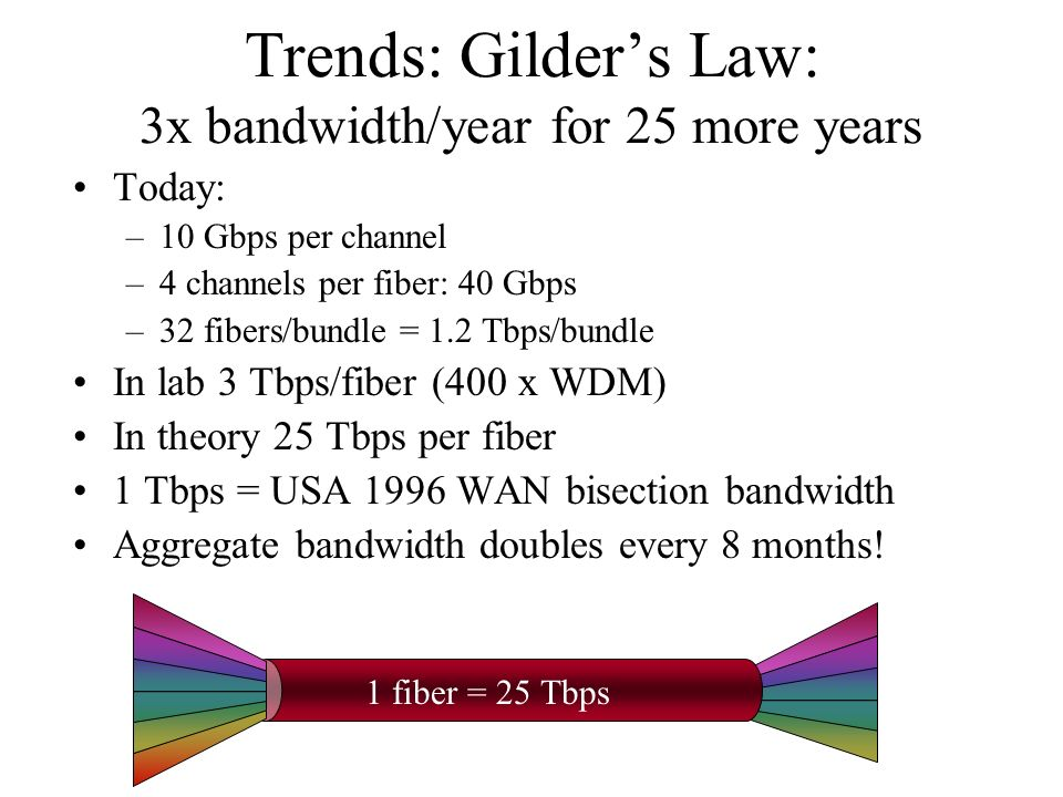 Trends: Gilders Law: 3x bandwidth/year for 25 more years Today: –10 Gbps per channel –4 channels per fiber: 40 Gbps –32 fibers/bundle = 1.2 Tbps/bundle In lab 3 Tbps/fiber (400 x WDM) In theory 25 Tbps per fiber 1 Tbps = USA 1996 WAN bisection bandwidth Aggregate bandwidth doubles every 8 months.