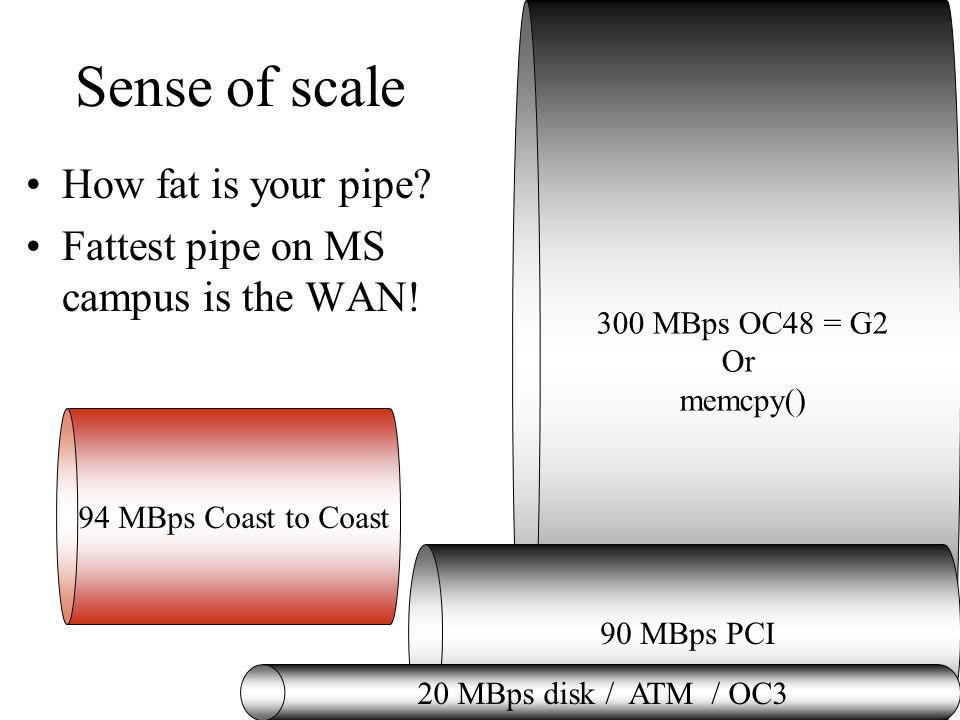 300 MBps OC48 = G2 Or memcpy() 90 MBps PCI Sense of scale How fat is your pipe? Fattest pipe on MS campus is the WAN! 20 MBps disk / ATM / OC3 94 MBps