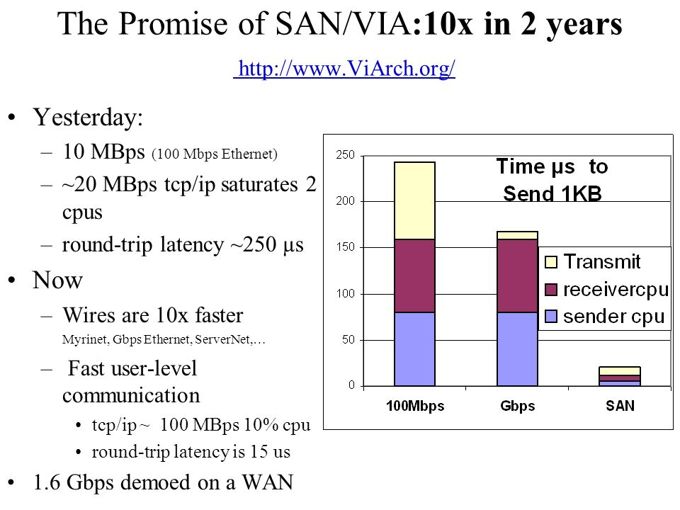 The Promise of SAN/VIA:10x in 2 years http://www.ViArch.org/ http://www.ViArch.org/ Yesterday: –10 MBps (100 Mbps Ethernet) –~20 MBps tcp/ip saturates 2 cpus –round-trip latency ~250 µs Now –Wires are 10x faster Myrinet, Gbps Ethernet, ServerNet,… – Fast user-level communication tcp/ip ~ 100 MBps 10% cpu round-trip latency is 15 us 1.6 Gbps demoed on a WAN