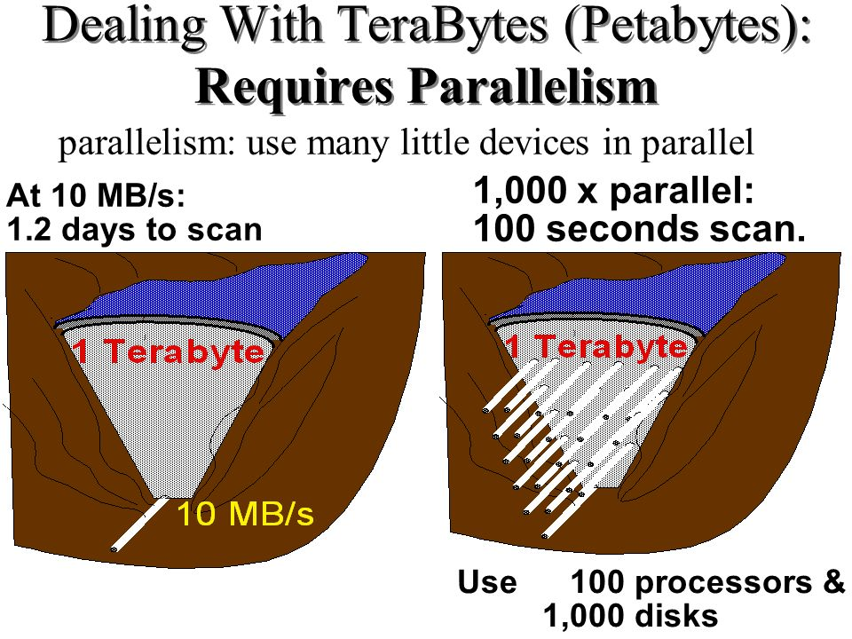 Dealing With TeraBytes (Petabytes): Requires Parallelism parallelism: use many little devices in parallel At 10 MB/s: 1.2 days to scan 1,000 x paralle