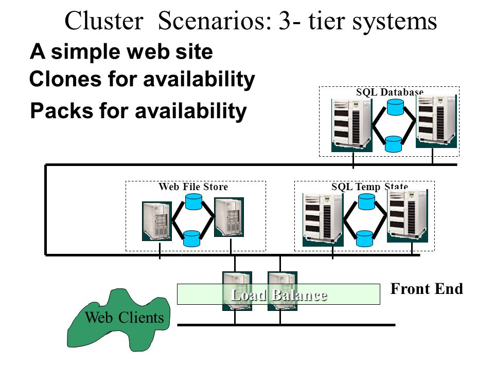 Cluster Scenarios: 3- tier systems Web Clients A simple web site Front End Web File StoreSQL Temp State SQL Database Packs for availability Clones for availability Load Balance