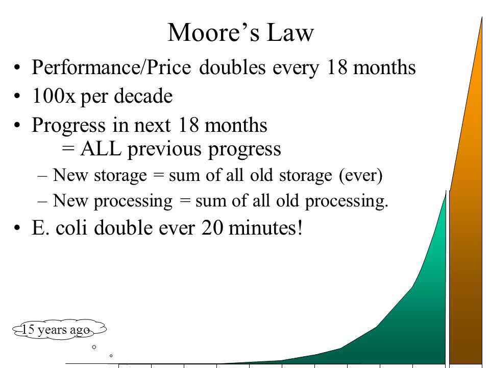 Moores Law Performance/Price doubles every 18 months 100x per decade Progress in next 18 months = ALL previous progress –New storage = sum of all old storage (ever) –New processing = sum of all old processing.