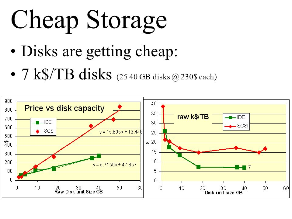 Cheap Storage Disks are getting cheap: 7 k$/TB disks (25 40 GB disks @ 230$ each)