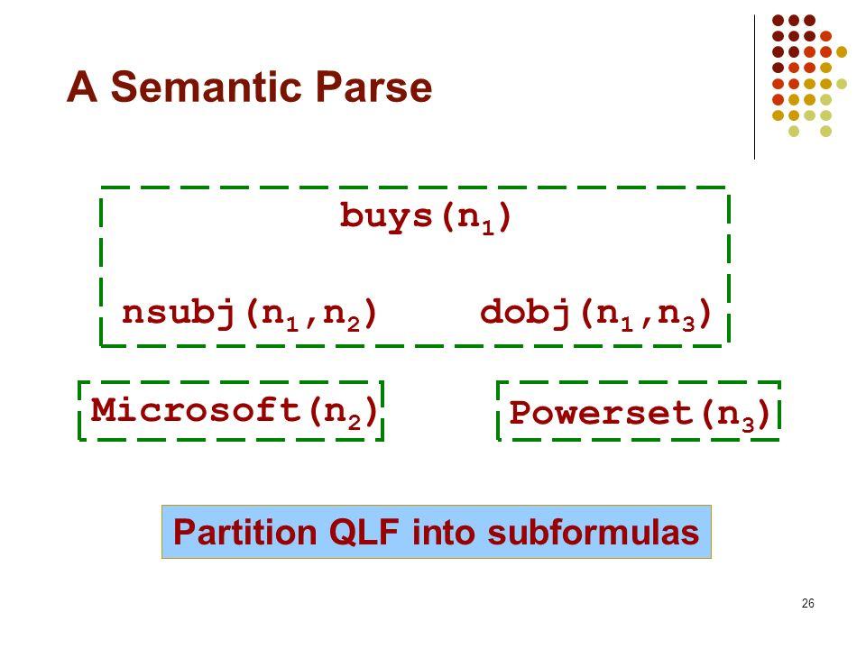 26 A Semantic Parse buys(n 1 ) Microsoft(n 2 ) Powerset(n 3 ) nsubj(n 1,n 2 )dobj(n 1,n 3 ) Partition QLF into subformulas
