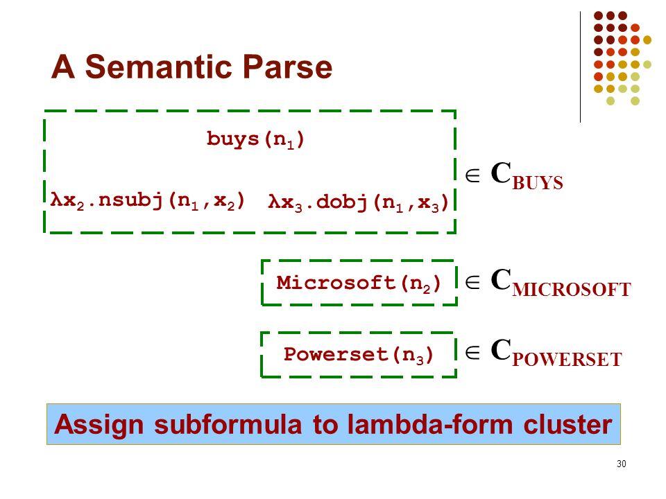 30 A Semantic Parse buys(n 1 ) Microsoft(n 2 ) Powerset(n 3 ) λx 2.nsubj(n 1,x 2 ) Assign subformula to lambda-form cluster λx 3.dobj(n 1,x 3 ) C BUYS