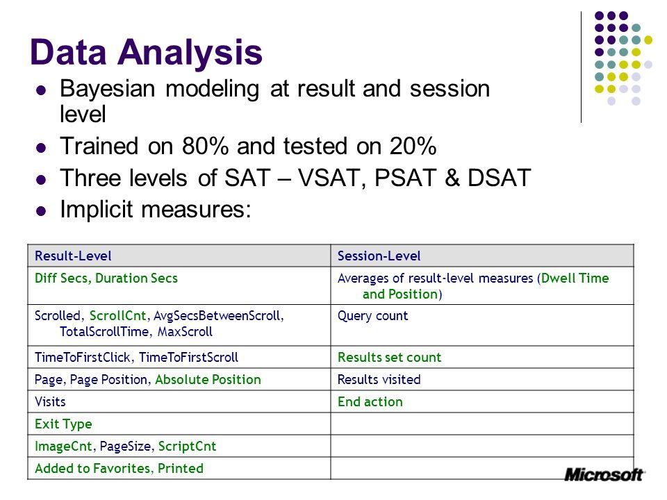 Data Analysis, contd