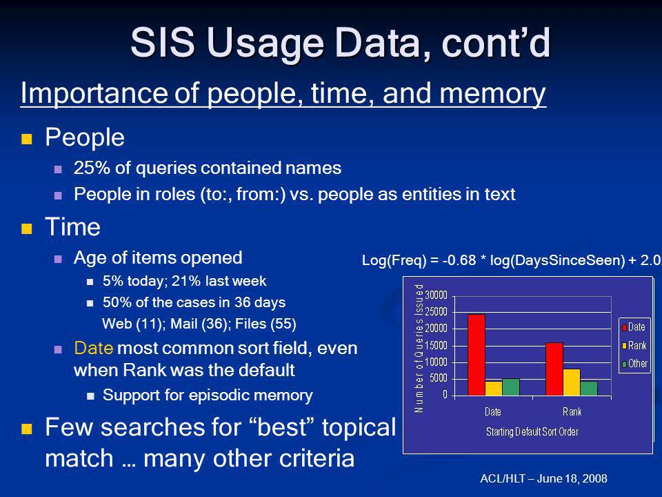 ACL/HLT – June 18, 2008 Importance of people, time, and memory People 25% of queries contained names People in roles (to:, from:) vs. people as entiti