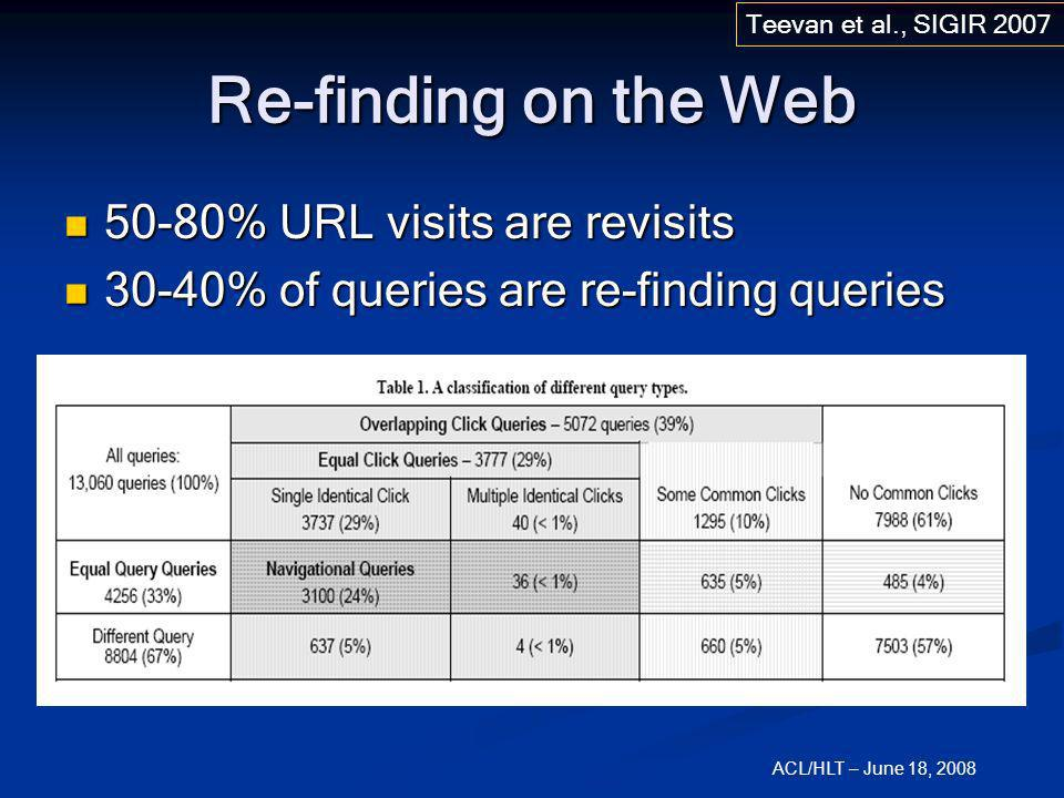 ACL/HLT – June 18, 2008 Re-finding on the Web 50-80% URL visits are revisits 50-80% URL visits are revisits 30-40% of queries are re-finding queries 3