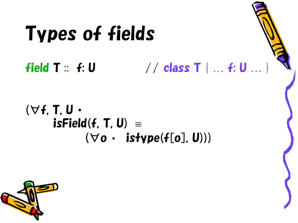 Types of fields field T :: f: U// class T { … f: U … } (f, T, U isField(f, T, U) (o istype(f[o], U)))