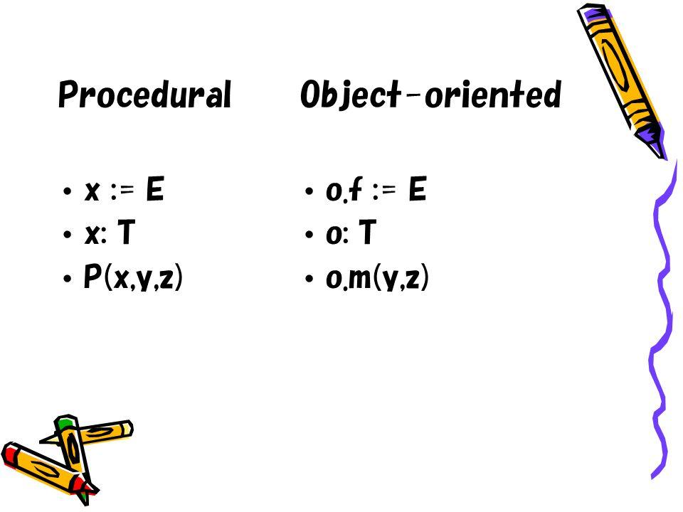Procedural x := E x: T P(x,y,z) Object-oriented o.f := E o: T o.m(y,z)