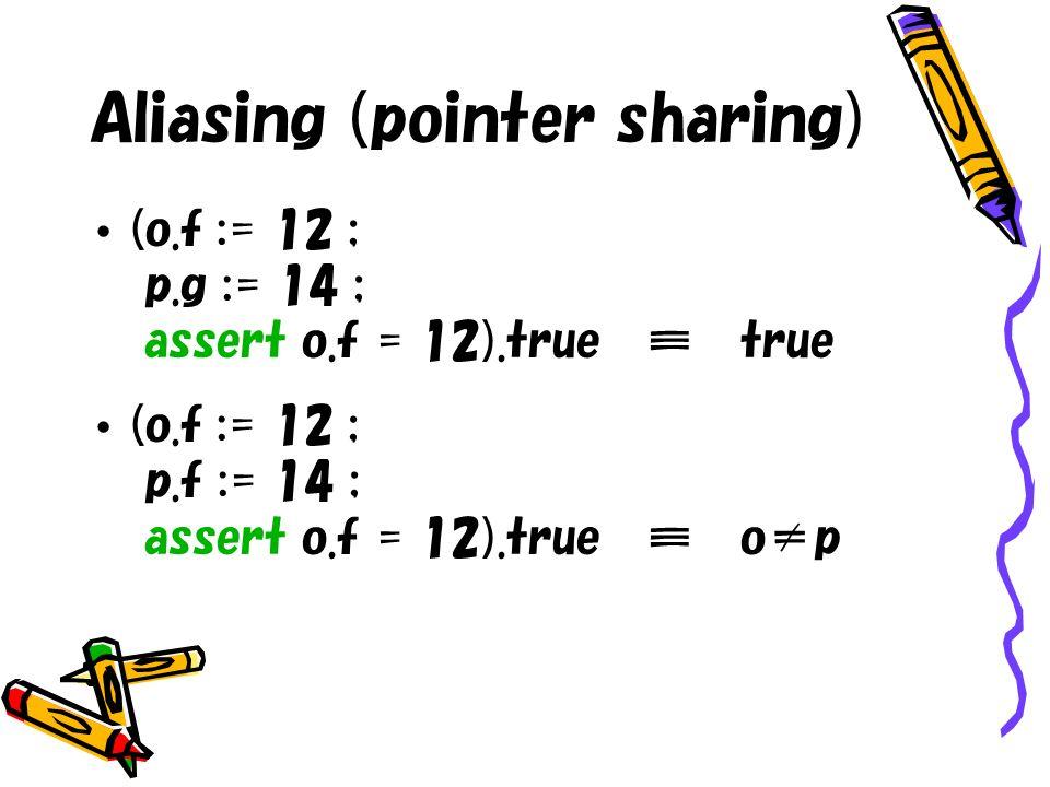 Aliasing (pointer sharing) (o.f := 12 ; p.g := 14 ; assert o.f = 12).true true (o.f := 12 ; p.f := 14 ; assert o.f = 12).true op