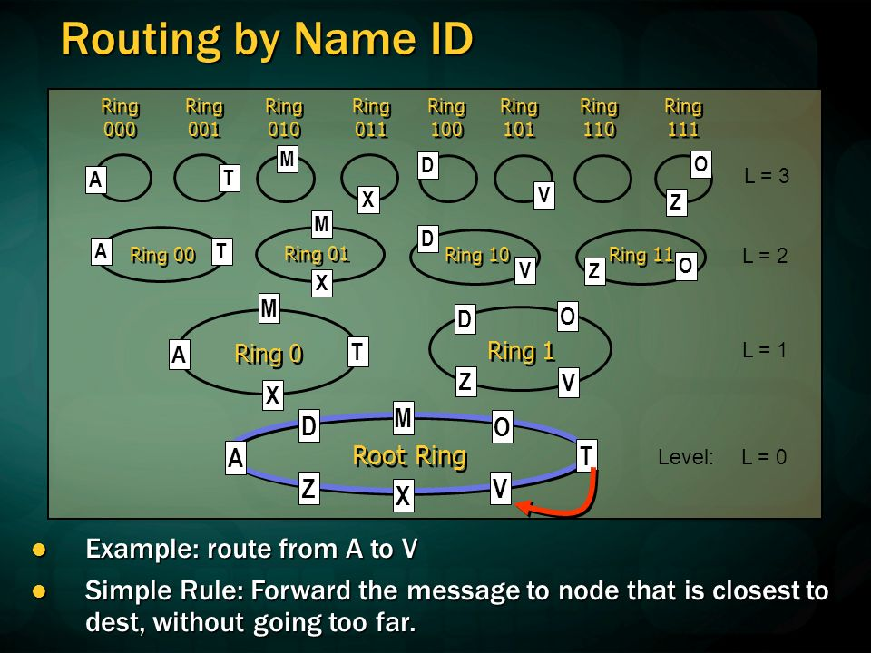 Routing by Name ID Level: L = 0 L = 1 L = 2 Example: route from A to V Example: route from A to V Simple Rule: Forward the message to node that is closest to dest, without going too far.