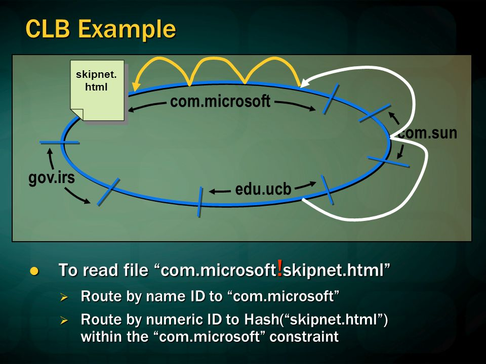 CLB Example To read file com.microsoft . skipnet.html To read file com.microsoft .