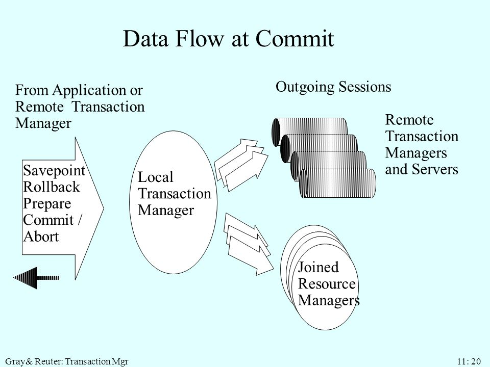 Gray& Reuter: Transaction Mgr 11: 20 Data Flow at Commit Savepoint Rollback Prepare Commit / Abort From Application or Remote Transaction Manager Local Transaction Manager Joined Resource Managers Outgoing Sessions Remote Transaction Managers and Servers
