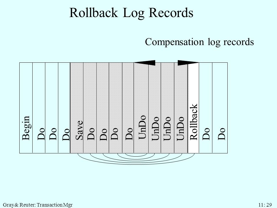 Gray& Reuter: Transaction Mgr 11: 29 Rollback Log Records Begin Do Save Do UnDo Rollback UnDo Do Compensation log records