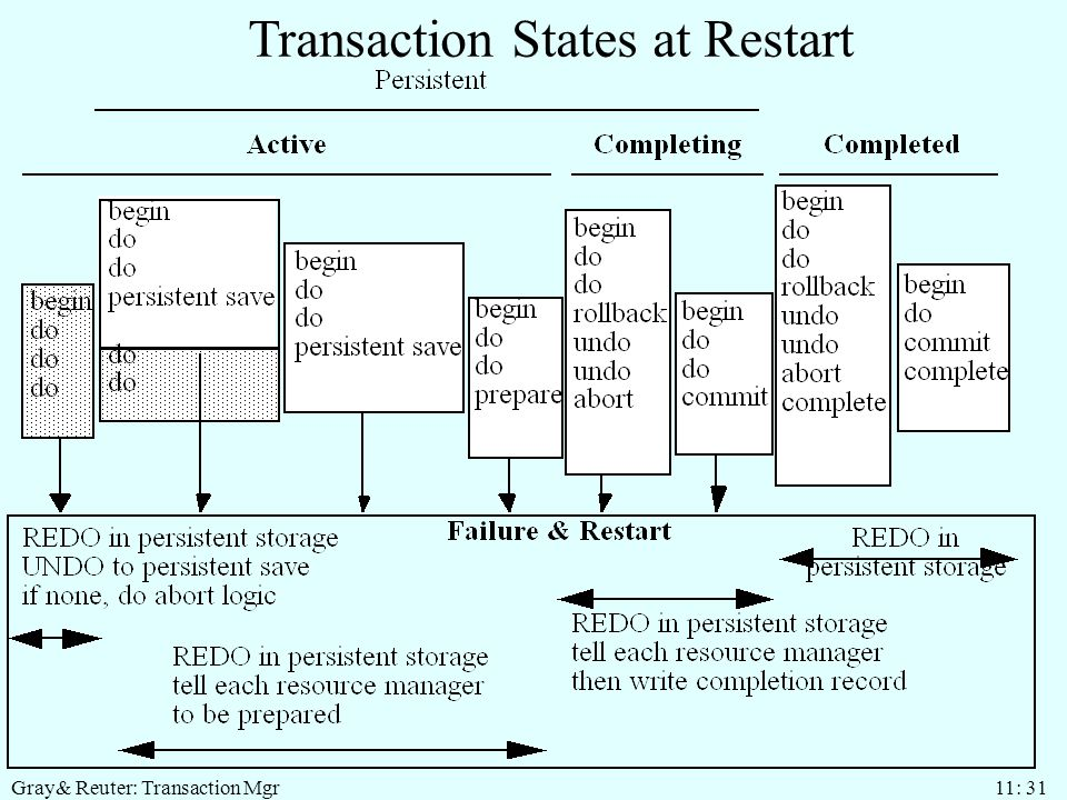 Gray& Reuter: Transaction Mgr 11: 31 Transaction States at Restart