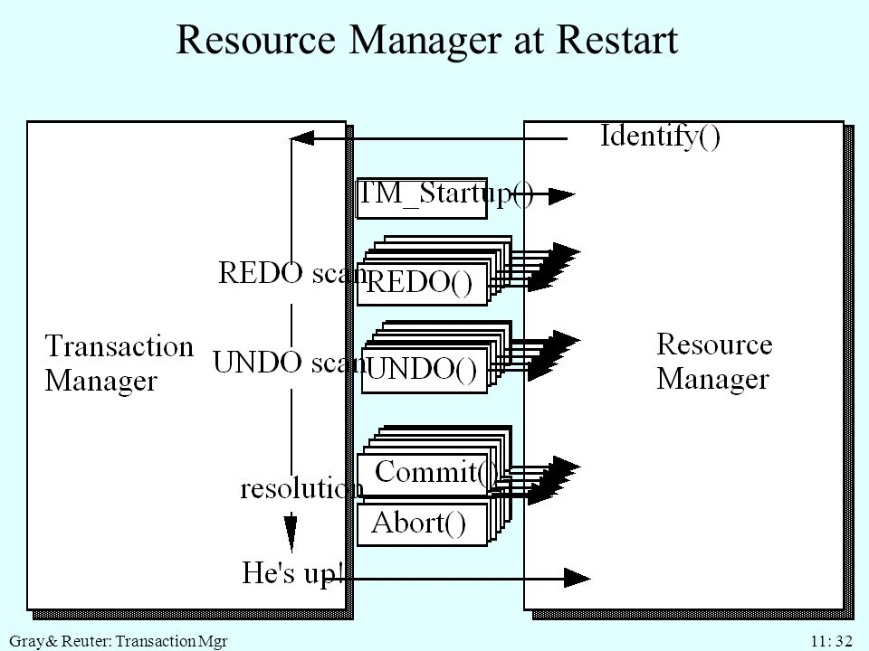 Gray& Reuter: Transaction Mgr 11: 32 Resource Manager at Restart