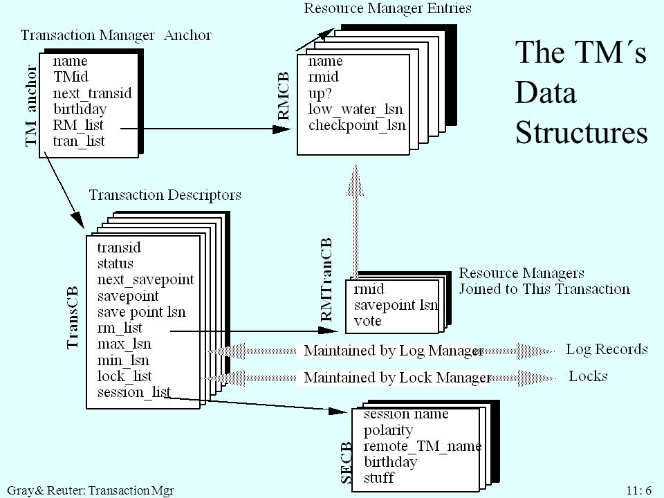 Gray& Reuter: Transaction Mgr 11: 6 The TM´s Data Structures