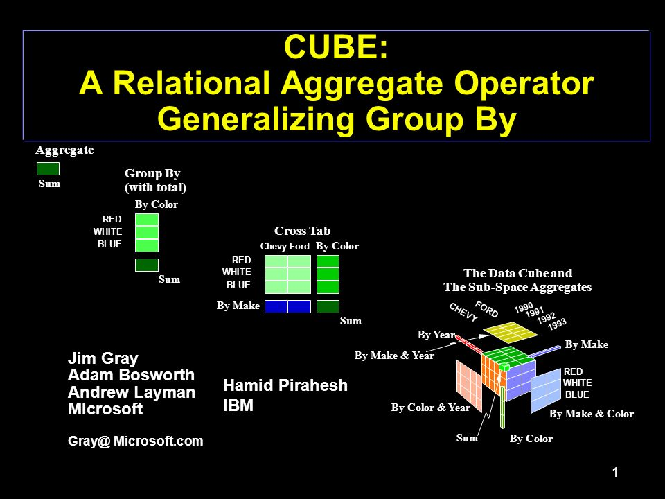 1 CUBE: A Relational Aggregate Operator Generalizing Group By Jim Gray Adam Bosworth Andrew Layman Microsoft Microsoft.com Hamid Pirahesh IBM