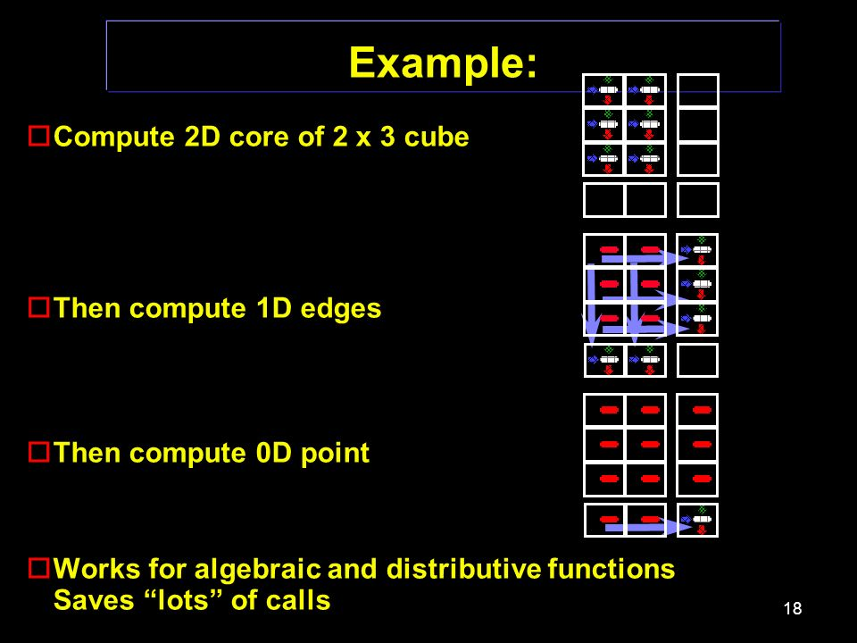 18 Example: oCompute 2D core of 2 x 3 cube oThen compute 1D edges oThen compute 0D point oWorks for algebraic and distributive functions Saves lots of calls