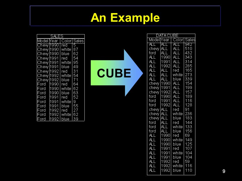 9 An Example CUBE