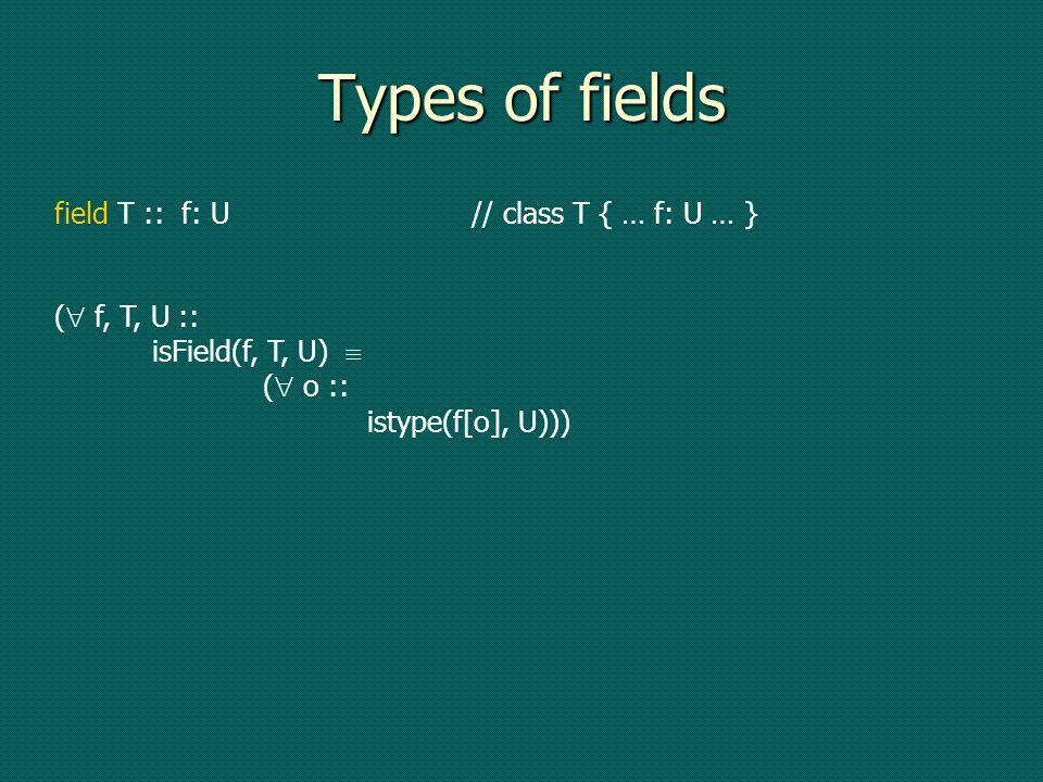 Types of fields field T :: f: U// class T { … f: U … } ( f, T, U :: isField(f, T, U) ( o :: istype(f[o], U)))
