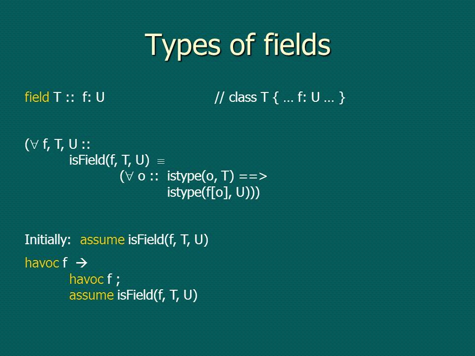 Types of fields field T :: f: U// class T { … f: U … } ( f, T, U :: isField(f, T, U) ( o ::istype(o, T) ==> istype(f[o], U))) Initially: assume isFiel