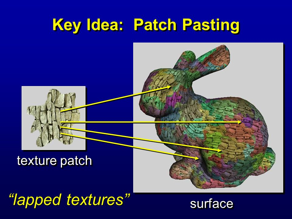 Key Idea: Patch Pasting texture patch surfacesurface lapped textures