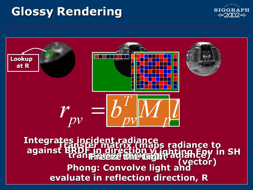 Glossy Rendering Lighting Env in SH (vector) Transfer matrix (maps radiance to transferred incident radiance) Integrates incident radiance against BRD