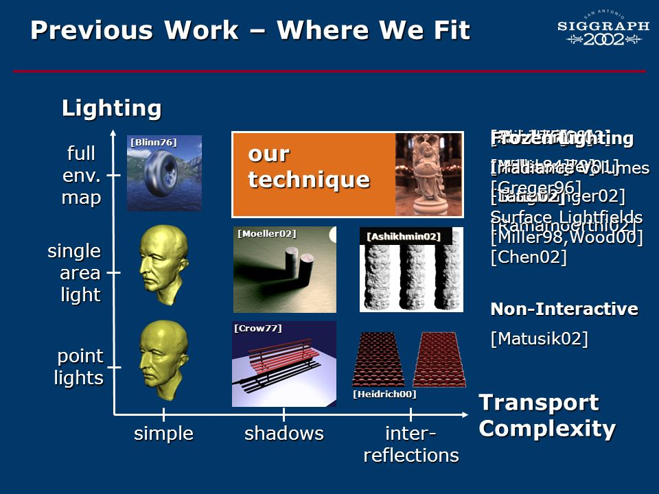 Previous Work – Where We Fit Transport Complexity Lighting simple shadows point lights full env. map inter- reflections single area light ??[Moeller02