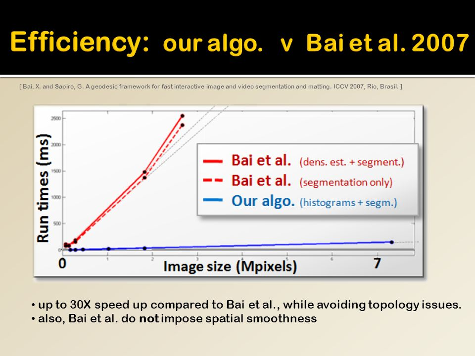 [ Bai, X. and Sapiro, G. A geodesic framework for fast interactive image and video segmentation and matting. ICCV 2007, Rio, Brasil. ] up to 30X speed