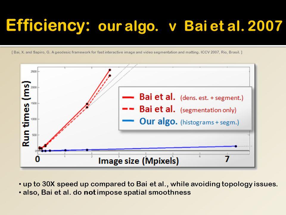 [ Bai, X. and Sapiro, G.