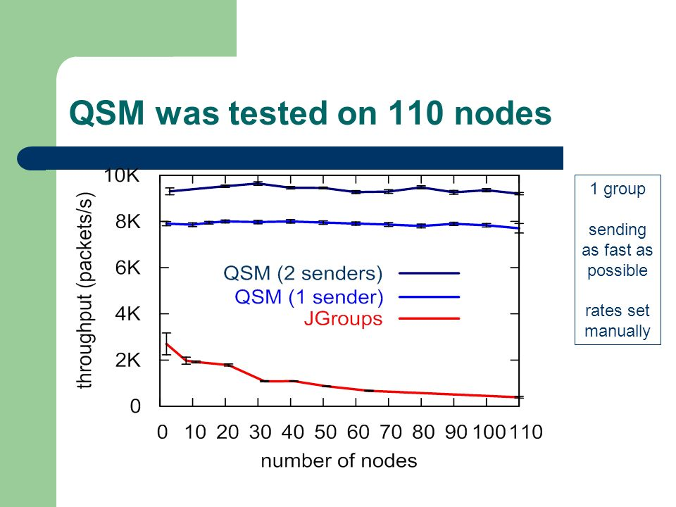QSM was tested on 110 nodes 1 group sending as fast as possible rates set manually