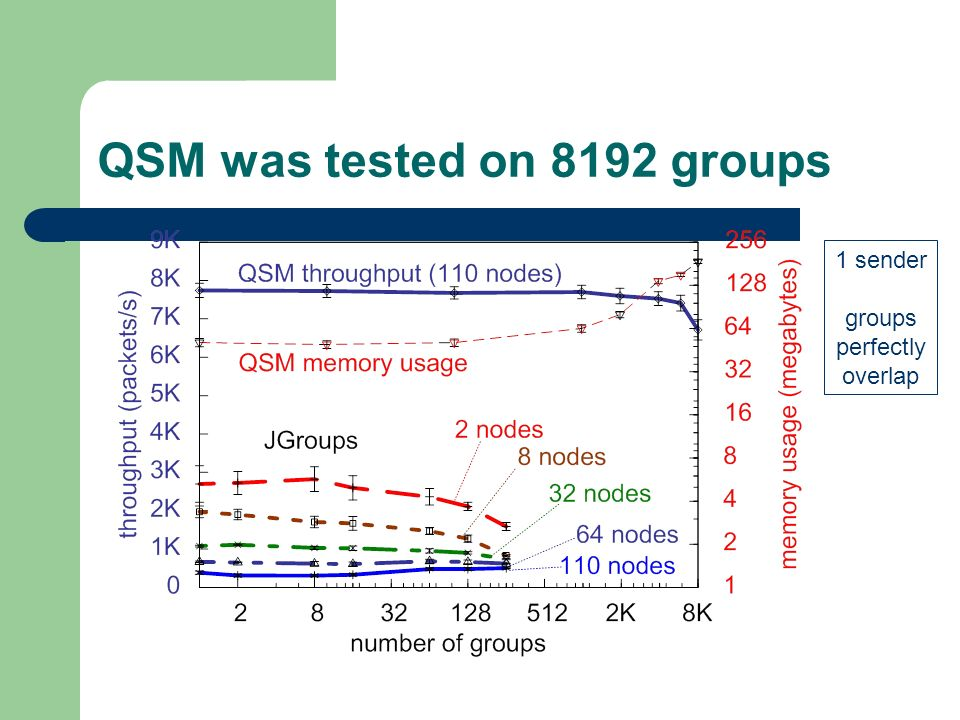 QSM was tested on 8192 groups 1 sender groups perfectly overlap