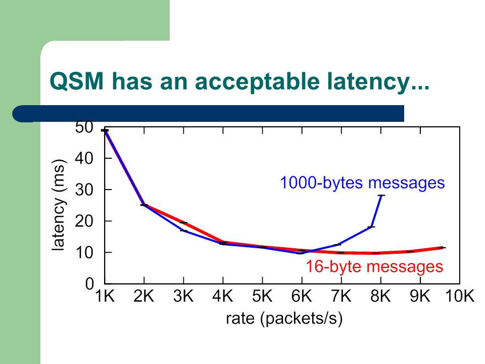 QSM has an acceptable latency...