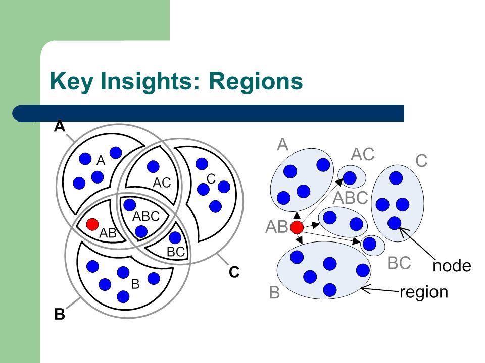 Key Insights: Regions