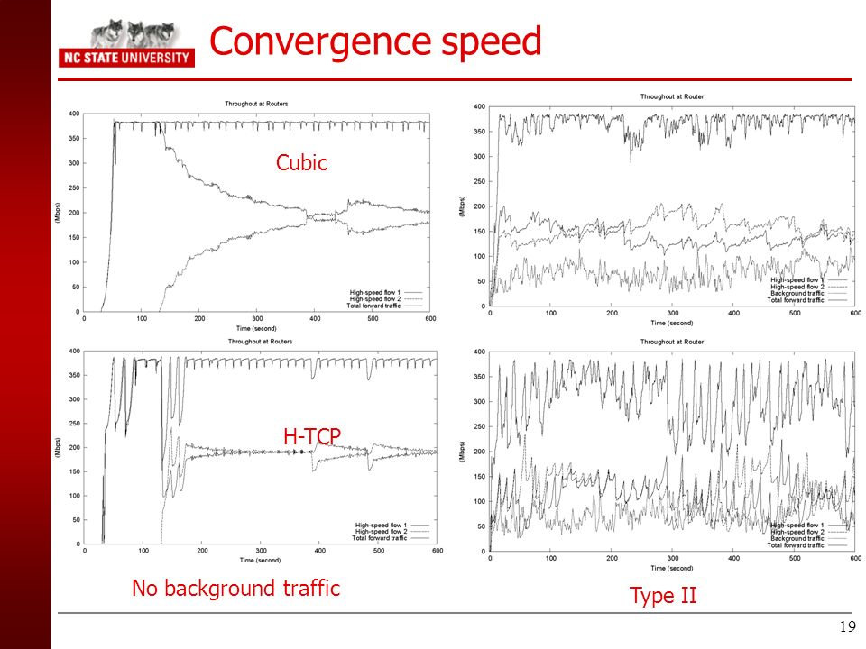 19 Convergence speed Cubic H-TCP No background traffic Type II
