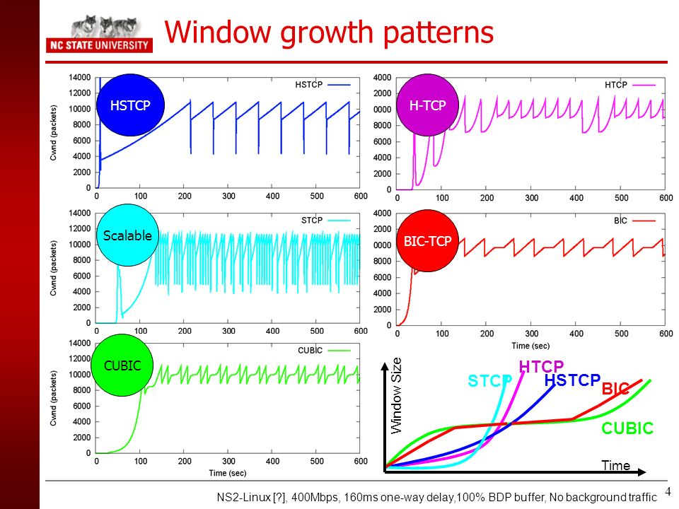 4 Window growth patterns HSTCPH-TCP BIC-TCP Scalable CUBIC Window Size BIC STCP CUBIC HTCP HSTCP Time NS2-Linux [?], 400Mbps, 160ms one-way delay,100%