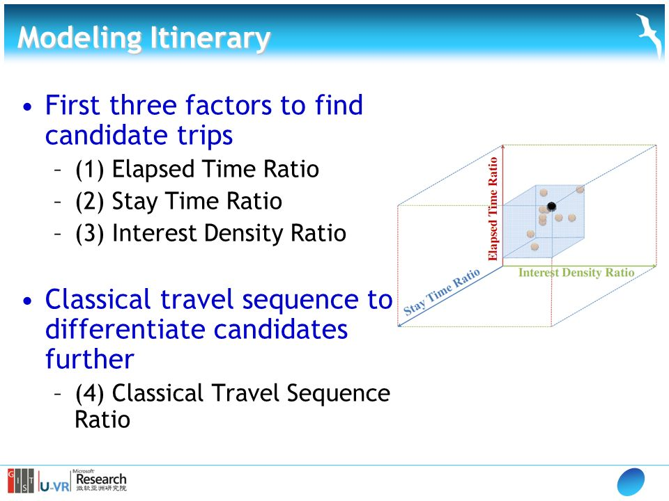 First three factors to find candidate trips –(1) Elapsed Time Ratio –(2) Stay Time Ratio –(3) Interest Density Ratio Classical travel sequence to differentiate candidates further –(4) Classical Travel Sequence Ratio Modeling Itinerary