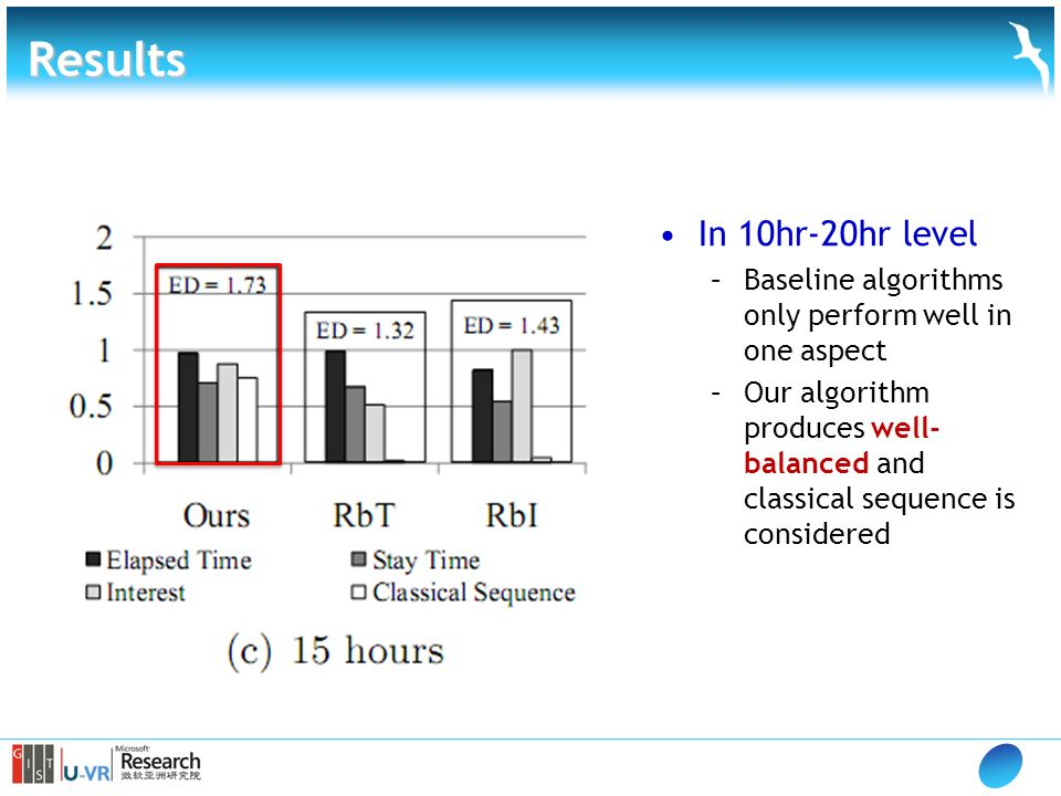 Results In 10hr-20hr level –Baseline algorithms only perform well in one aspect –Our algorithm produces well- balanced and classical sequence is considered