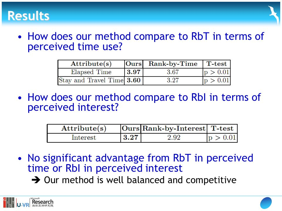 Results How does our method compare to RbT in terms of perceived time use.
