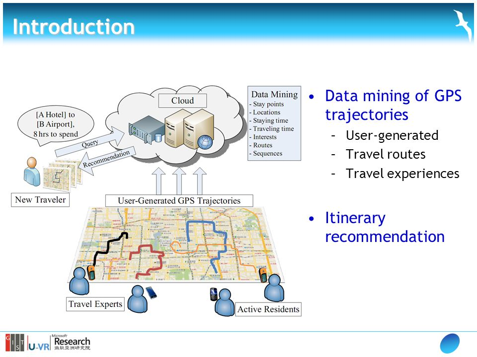 Introduction Data mining of GPS trajectories –User-generated –Travel routes –Travel experiences Itinerary recommendation