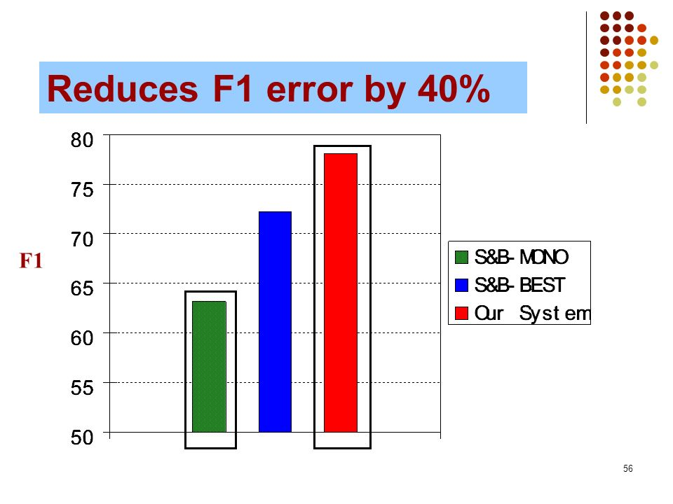 56 Results: S&B (Unsupervised) F1 Reduces F1 error by 40%